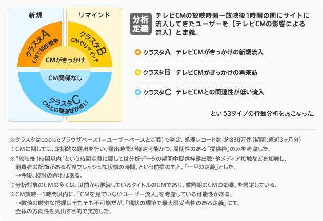 分析定義:テレビCMの放映時間~放映後1時間の間にサイトに流入してきたユーザーを【テレビCMの影響による流入】と定義。
