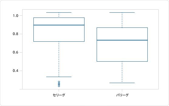 図1:セパ両リーグの集客率(同一リーグでの試合のみ対象)