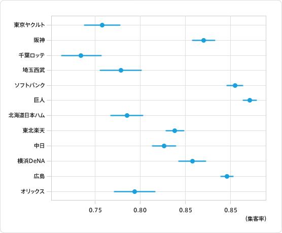 図7:球団ごとの集客率平均と±標準誤差