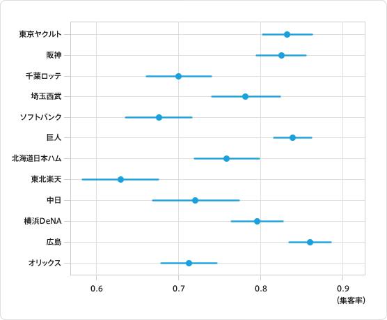 図8:アウェーでの集客率の違いを可視化