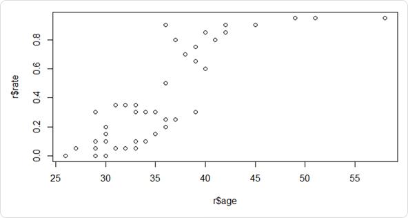 46人の「おじさん率」を年齢ごとにプロットした結果