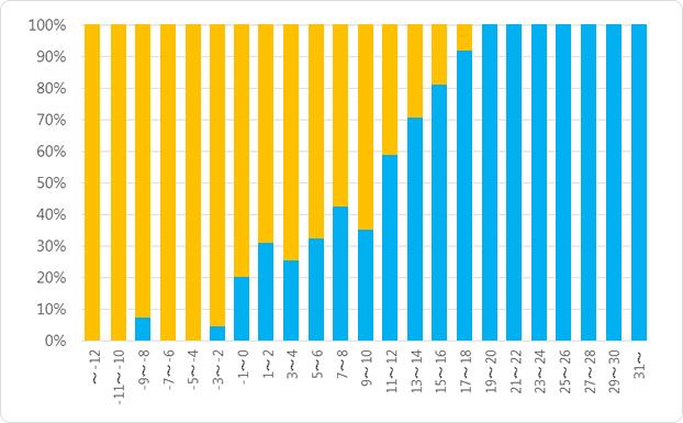 30代(平均年齢33.0歳)以上から見た、おじさんに見える割合を集計(2歳区分)