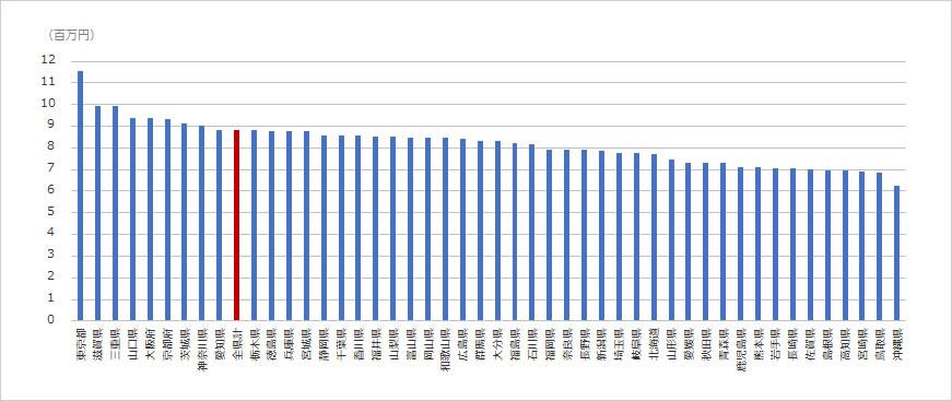 都道府県単位で見た1人あたり生産性。赤い棒が県平均。