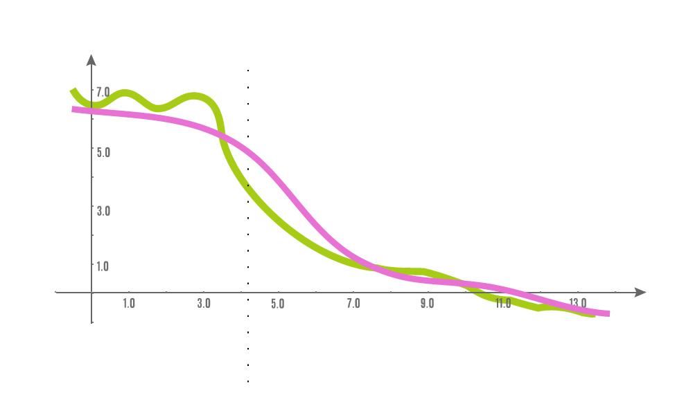 サブスクリプションなビジネスにおける成長と停滞を見極める方法としての移動平均