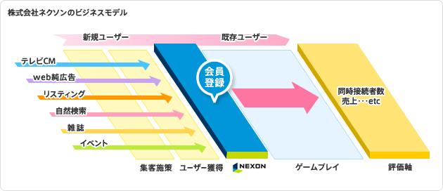 株式会社ネクソンのビジネスモデル