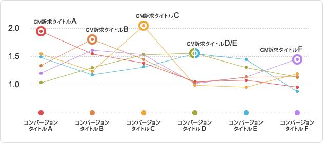 各タイトル用の訴求CMが流れた際に流入したユーザーが、どのタイトルにコンバージョンしたのか?をユーザー単位で計測し、プロットした図