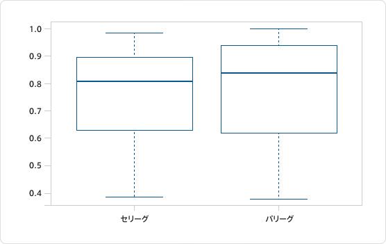 図2:交流戦でのセ・パ両リーグの集客率