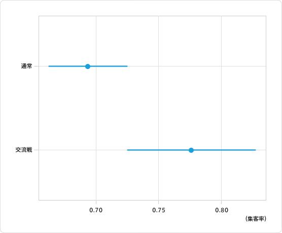 図3:通常の試合と交流戦での集客率平均と±標準誤差