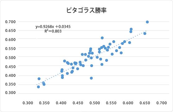 2005年~2015年の得失点からピタゴラス勝率を算出