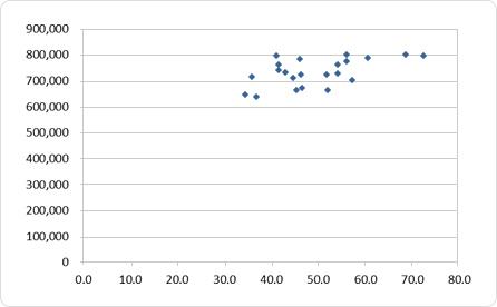 恋愛偏差値と婚約数の散布図