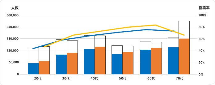 ブルーは男性、オレンジは女性の投票者数(左軸)。折れ線は投票率(右軸)。