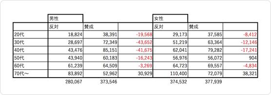 出口調査の結果と市選管発表数字を掛け合わせ。
