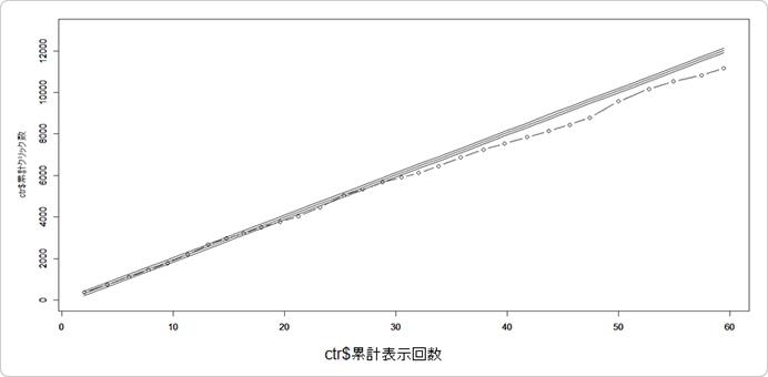 真ん中の予測線を中心に±2σ