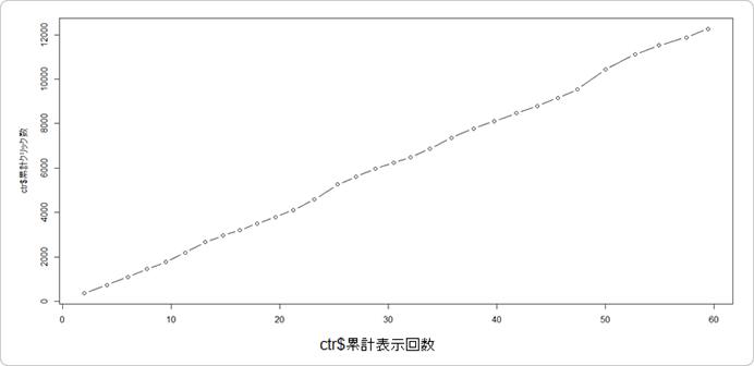 横軸にIMP数、縦軸にクリック数、日毎累計の値をプロット