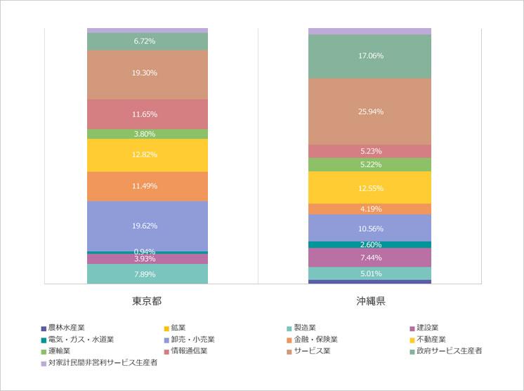 東京都と沖縄県の経済活動別県民経済計算