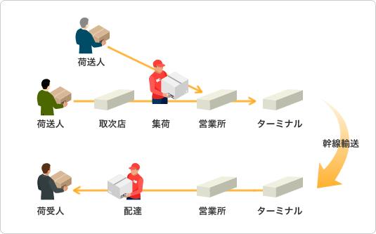 宅配の全体の流れ(イメージ図)