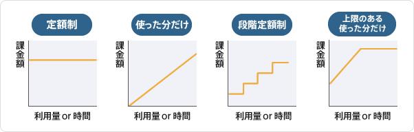 課金のパターン例